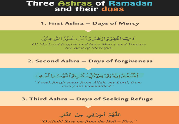 The Three Stages and Ashrahs of Ramadan 1