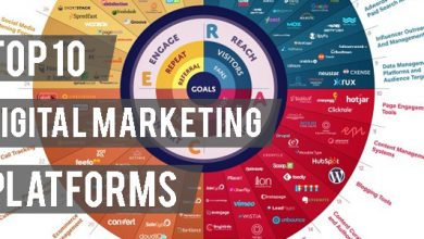 Top 10 Digital Marketing Platforms
